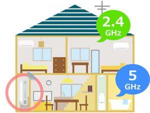 2.4GHzと5GHzの使い分け