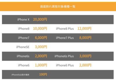 割れたiPhoneの買取価格